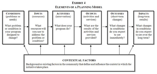 Creating And Using A Program Planning Model