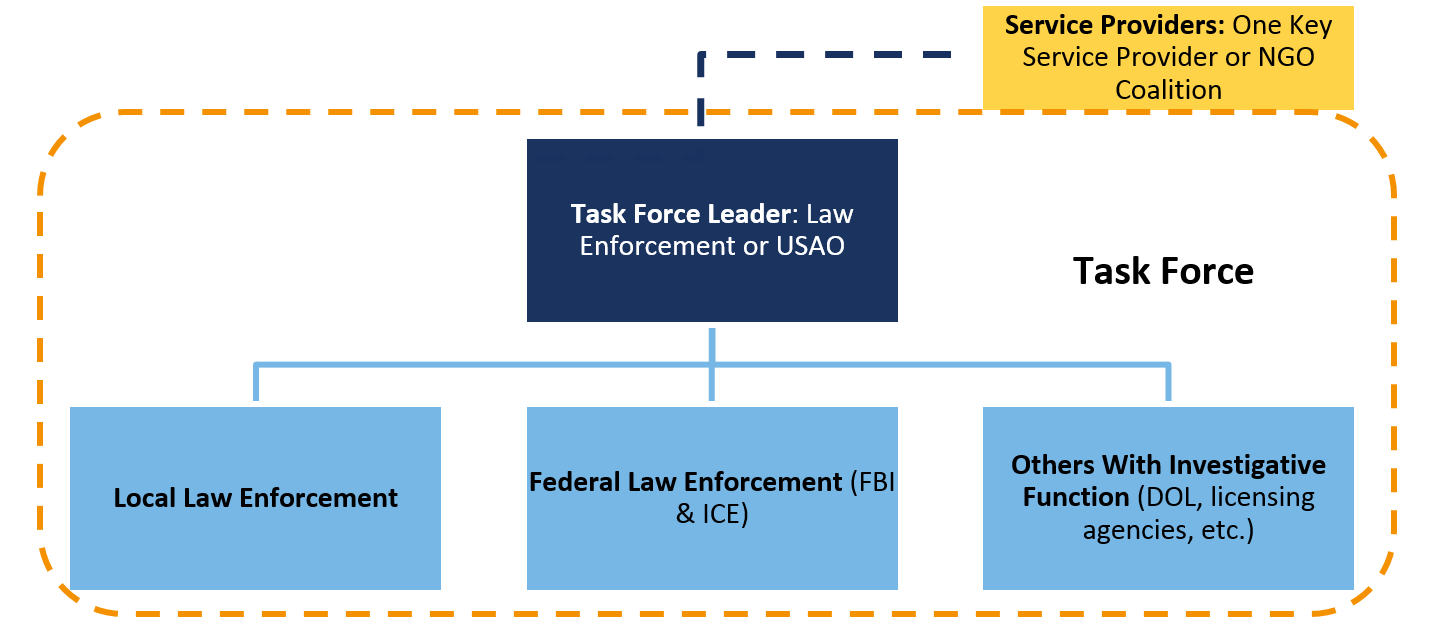 Intelligence Task Force Model